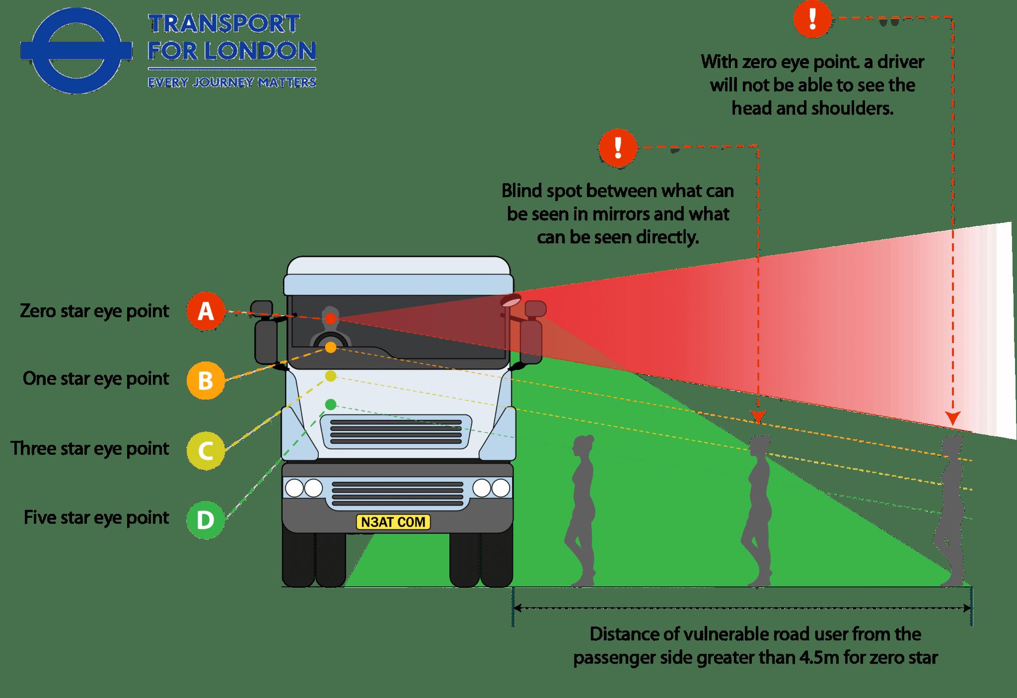 Direct Vision Standard & TFL
